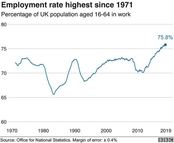 Nagy-Britannia munka foglalkoztatottság