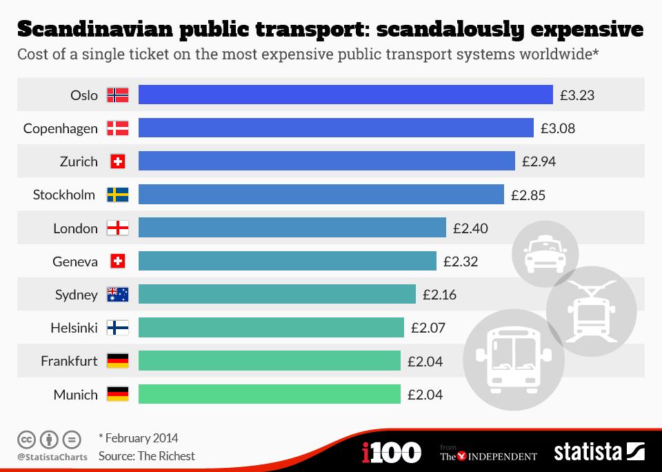 angol tömegközlekedés ára