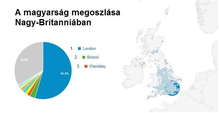 A magyarság megoszlása Nagy-Britanniában