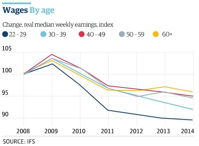 Fizetések alakulása korosztály szerint Nagy-Britanniában