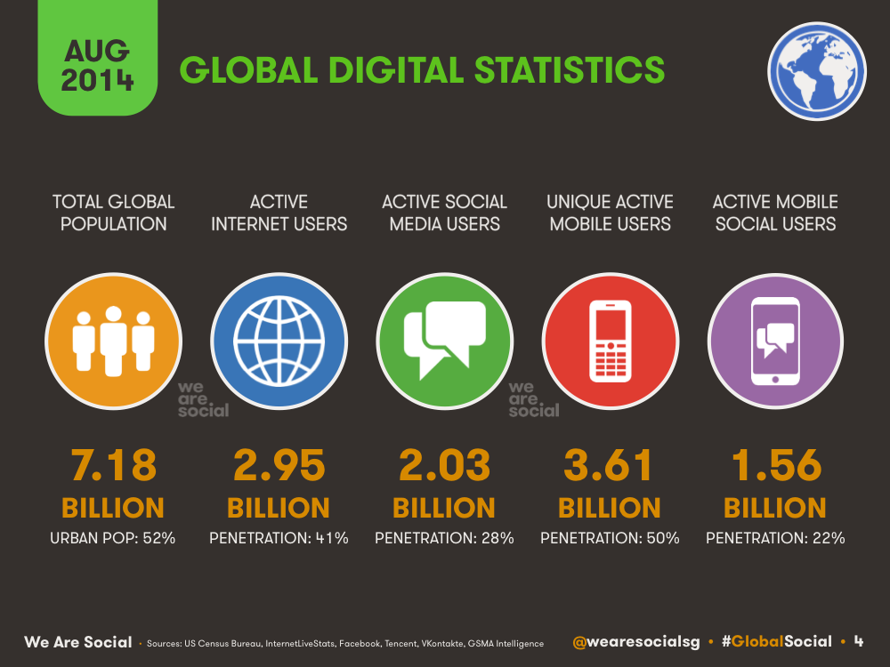 We-Are-Social-Global-Digital-Stats-2014-08