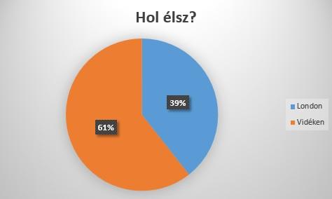 angliai-magyarok-hol
