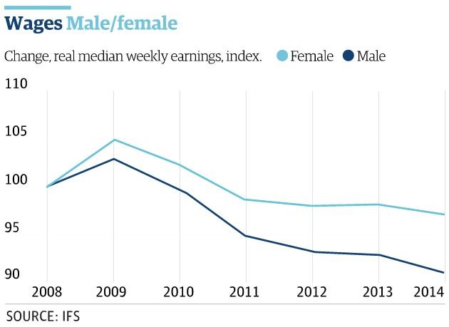 férfiak és nők fizetése Nagy-Britanniában